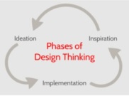 Design Thinking Phases